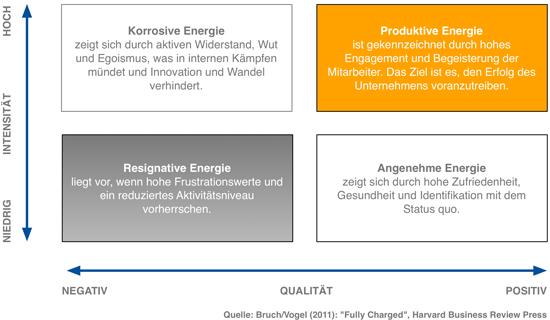 Mensch & Wandel-Change Management, Vier Energien