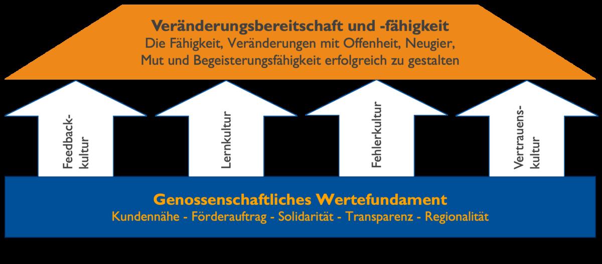 Schritte zur Veränderungsfähigkeit von Genossenschaftbanken