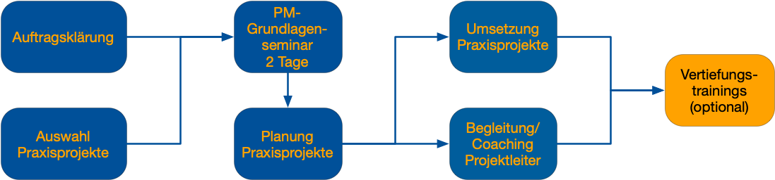 Projektmanagement - Seminarverlauf