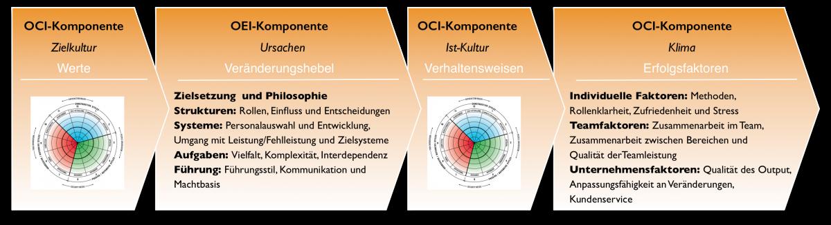 OEI- und OCI-Prozessdarstellung