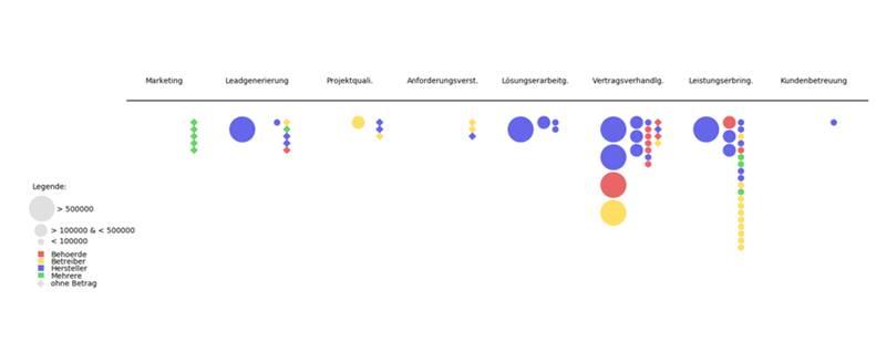 Grafik Sales Funnel Ist-Zustand