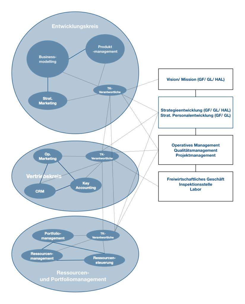 Grafik: Themen- und Rollenkreise