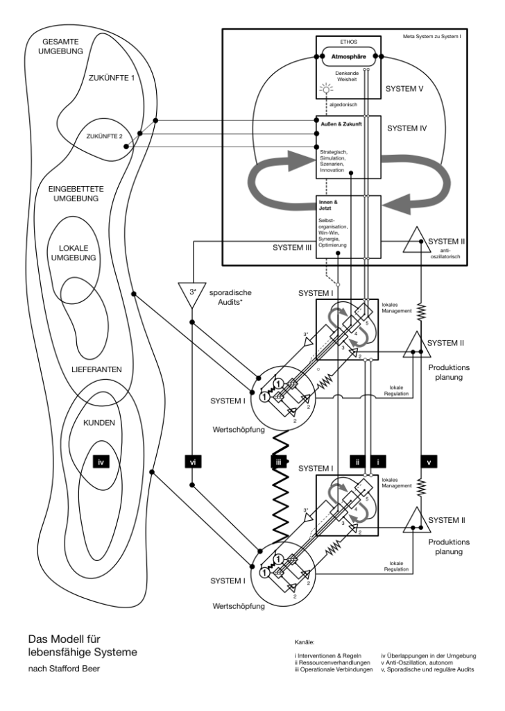Grafik Viable System Model
