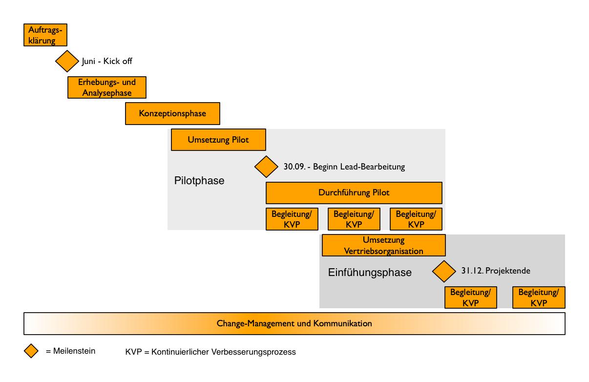 Grafik Vorgehensmodell
